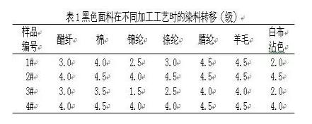 面料:涤纶涂层织物产生染料转移原因分析0.png