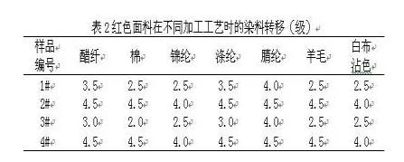 面料:涤纶涂层织物产生染料转移原因分析1.png