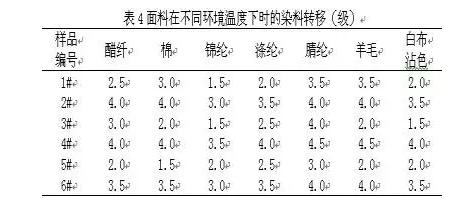 面料:涤纶涂层织物产生染料转移原因分析3.png