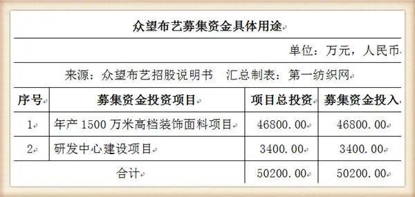 又一家中國紡織500強擬IPO,募資5個億建年產1500萬米高檔面料項目0.jpg