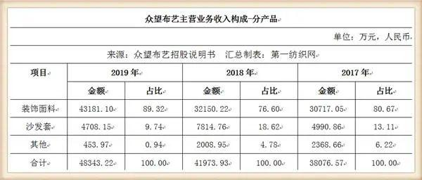 又一家中國紡織500強擬IPO,募資5個億建年產1500萬米高檔面料項目1.jpg