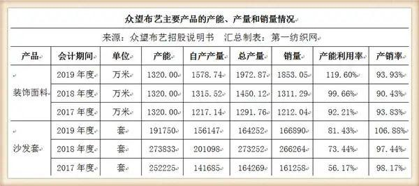 又一家中國紡織500強擬IPO,募資5個億建年產1500萬米高檔面料項目2.jpg