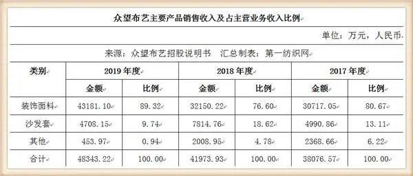 又一家中國紡織500強擬IPO,募資5個億建年產1500萬米高檔面料項目3.jpg