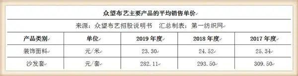 又一家中國紡織500強擬IPO,募資5個億建年產1500萬米高檔面料項目4.jpg