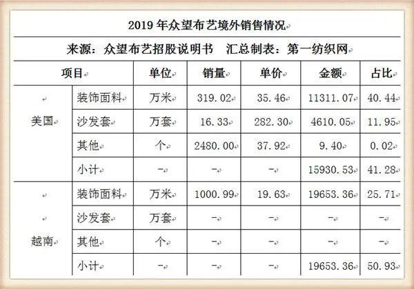 又一家中國紡織500強擬IPO,募資5個億建年產1500萬米高檔面料項目5.jpg