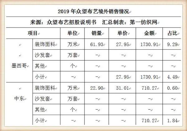 又一家中國紡織500強擬IPO,募資5個億建年產1500萬米高檔面料項目6.jpg