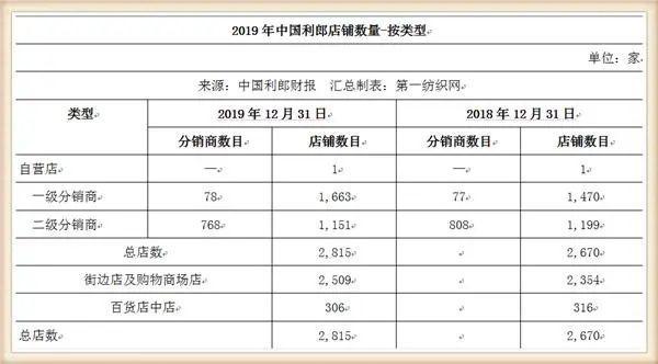 """疫情下男装好难卖!利郎旗下品牌一季度业绩""""拦腰斩""""1.jpg"""