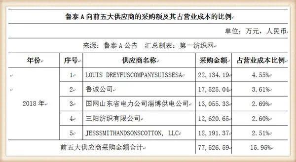 为提高印染技术的棉纺巨头鲁泰,在这家鲁企入股了200万!8.jpg
