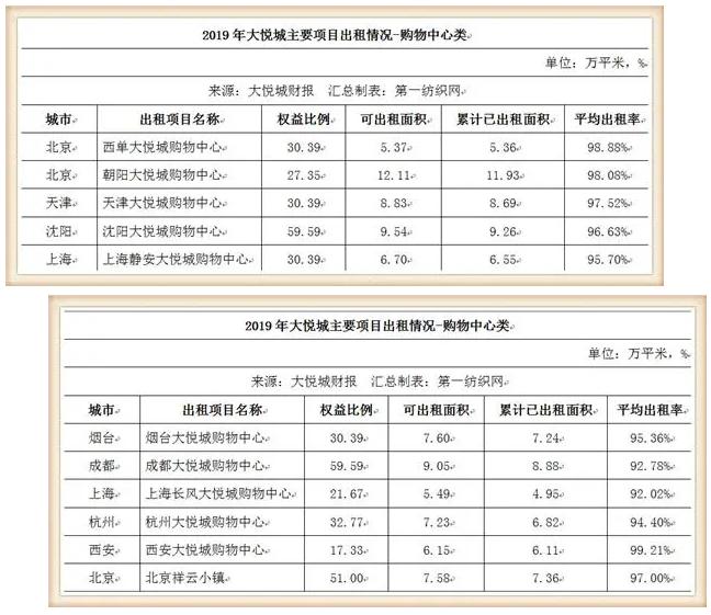 鞋服潮牌云集的大悦城,仅靠10个购物中心去年收租31亿!1.png