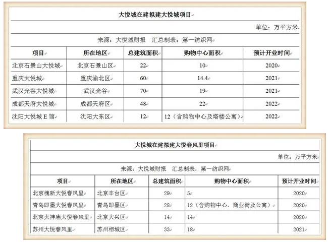 鞋服潮牌云集的大悦城,仅靠10个购物中心去年收租31亿!2.png