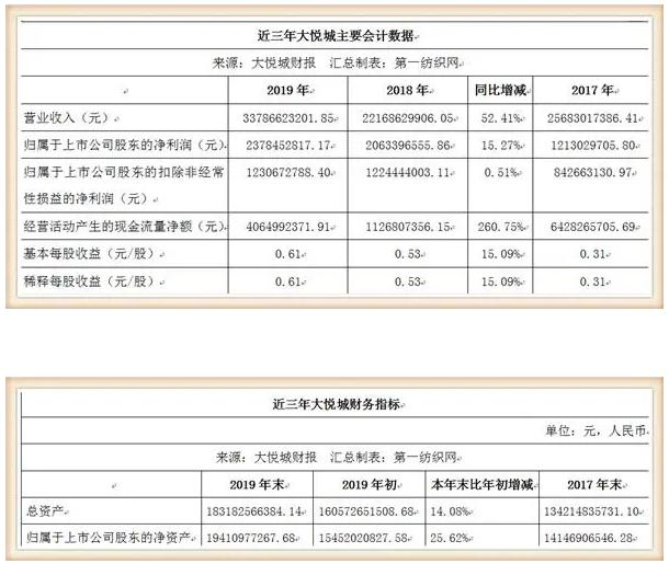 鞋服潮牌云集的大悦城,仅靠10个购物中心去年收租31亿!3.png
