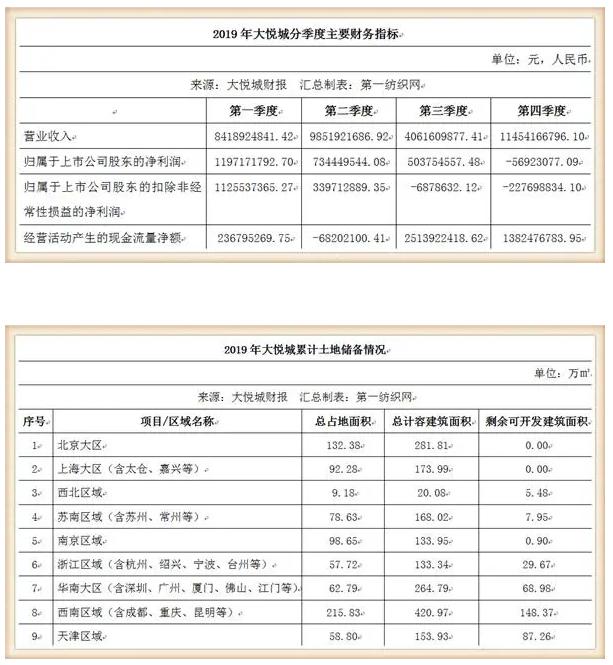 鞋服潮牌云集的大悦城,仅靠10个购物中心去年收租31亿!4.png