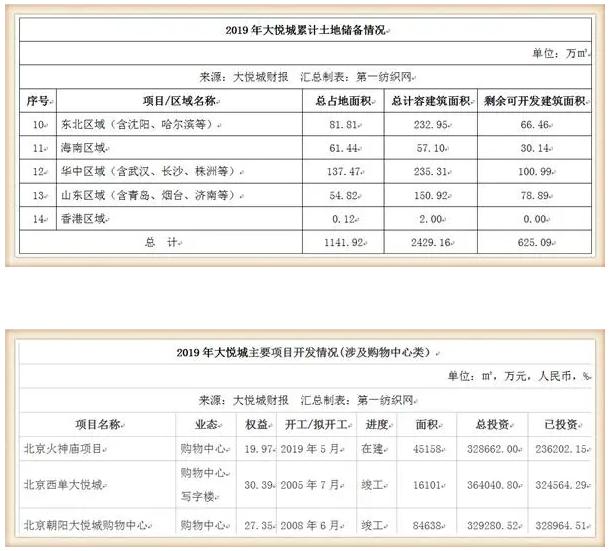 鞋服潮牌云集的大悦城,仅靠10个购物中心去年收租31亿!5.png