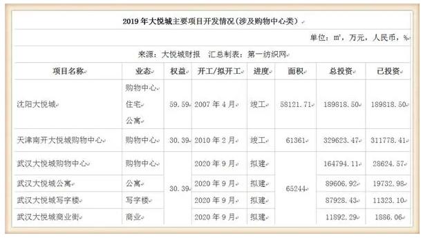 鞋服潮牌云集的大悦城,仅靠10个购物中心去年收租31亿!7.png