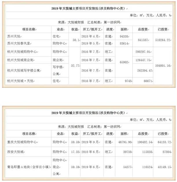 鞋服潮牌云集的大悦城,仅靠10个购物中心去年收租31亿!8.png