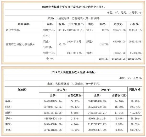 鞋服潮牌云集的大悦城,仅靠10个购物中心去年收租31亿!9.png