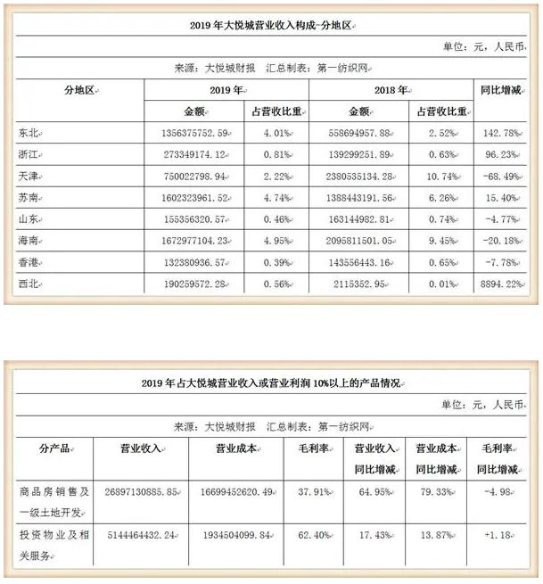 鞋服潮牌云集的大悦城,仅靠10个购物中心去年收租31亿!10.png