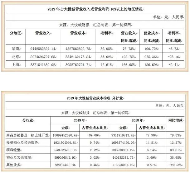鞋服潮牌云集的大悦城,仅靠10个购物中心去年收租31亿!11.png