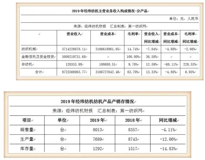 这家中国最大纺机制造商签下116.8万锭大合同,去年营收93.35亿0.png