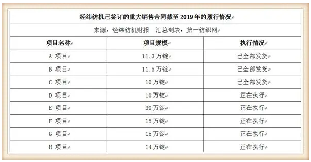 这家中国最大纺机制造商签下116.8万锭大合同,去年营收93.35亿1.png