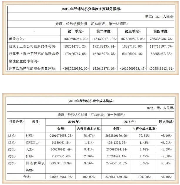 这家中国最大纺机制造商签下116.8万锭大合同,去年营收93.35亿3.png