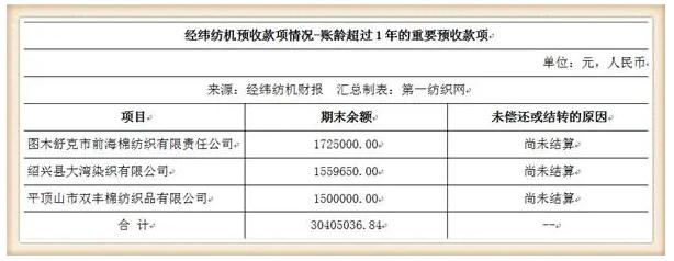 这家中国最大纺机制造商签下116.8万锭大合同,去年营收93.35亿8.png